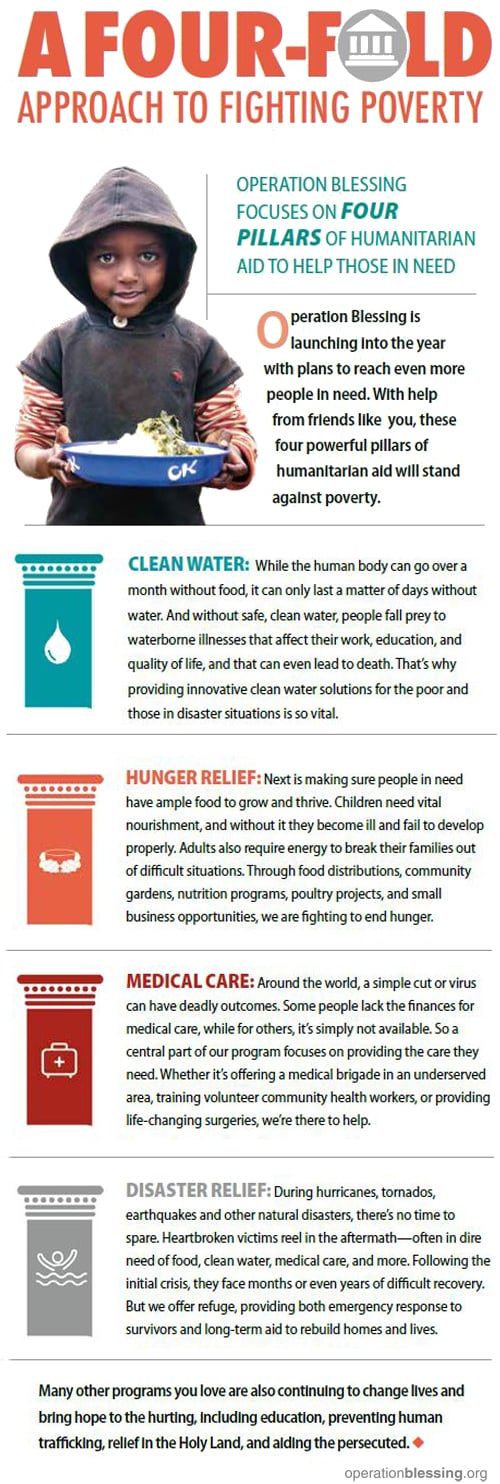 Operation Blessing's four-fold approach to fighting poverty infographic